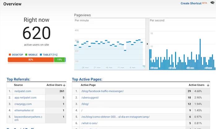 Google Analytics SEO Tools
